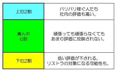 パレートの法則に見る組織での生き方 - 公認会計士 阪田剛史のサイト